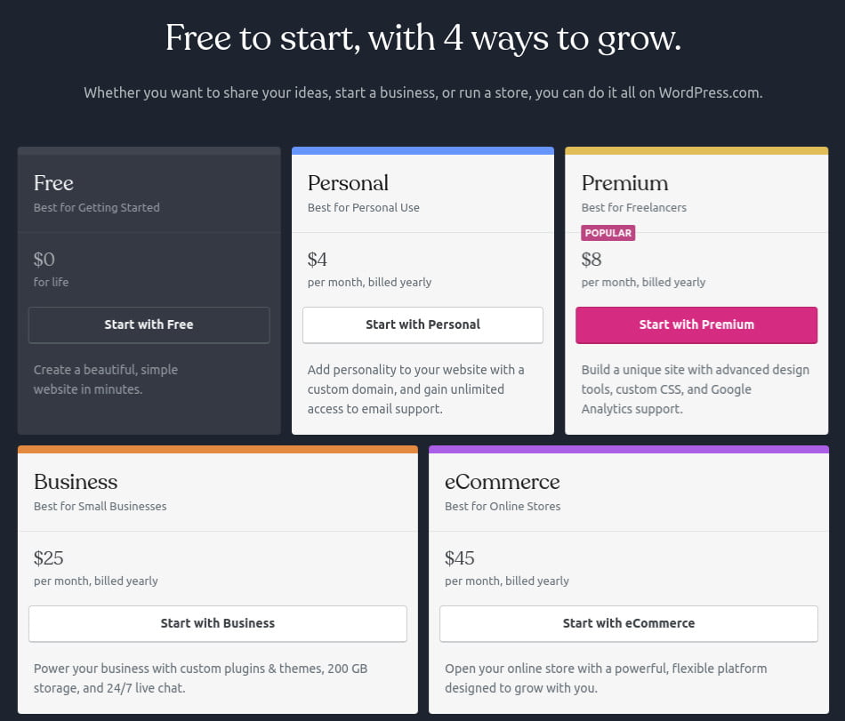 ce este WordPress.com